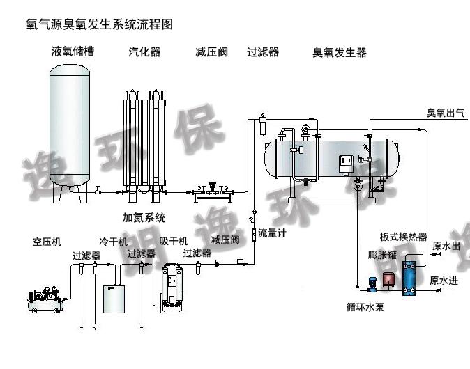 业主提供的液氧从液氧储槽中释放,经过汽化器、减压阀变成常温气态氧气,与补氮系统对接,补加一定量的氮气(或压缩空气),然后进入粉尘过滤器,成为合格气源,输送到臭氧发生器。 合格气源经流量调节阀、减压阀、压力、流量计等进入臭氧放电室。在其内部分氧气通过中频高压放电变成臭氧,产品气体经温度、压力、流量监测调节后由臭氧出气口产出。 臭氧发生器产生的热量需要释放出来,其冷却系统通过流过放电管外壁的冷却水来实现。直接通入臭氧发生器的冷却水要求水质较高,当冷却水水质不好的时候,通常采用板式换热系统。 氮气补加系统由空压